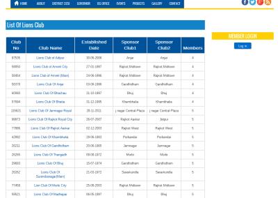 Lions - List of Lions Club